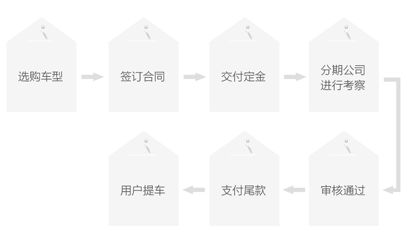 分期付款流程圖