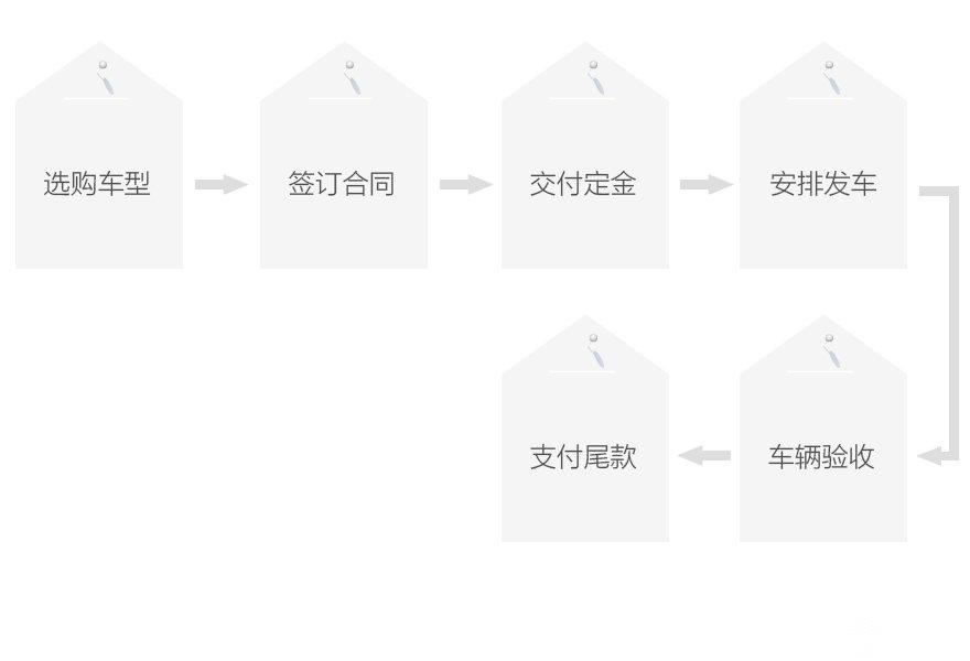 购车流程图